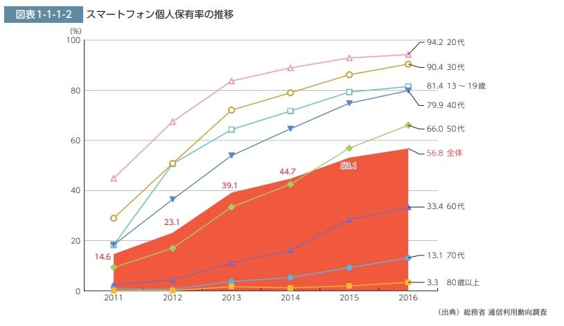 スマートフォン普及率データ